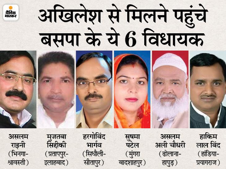 बसपा के 6 बागी विधायक सपा में शामिल हो सकते हैं, अखिलेश से मुलाकात के बाद पिछले दरवाजे से निकले|लखनऊ,Lucknow - Dainik Bhaskar