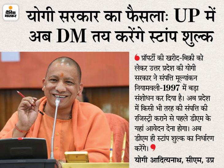 अब DM तय करेंगे किस प्रॉपर्टी पर कितना लगेगा स्टांप, विवाद होंगे खत्म; संपत्ति मूल्यांकन नियमावली में किया संशोधन|लखनऊ,Lucknow - Dainik Bhaskar