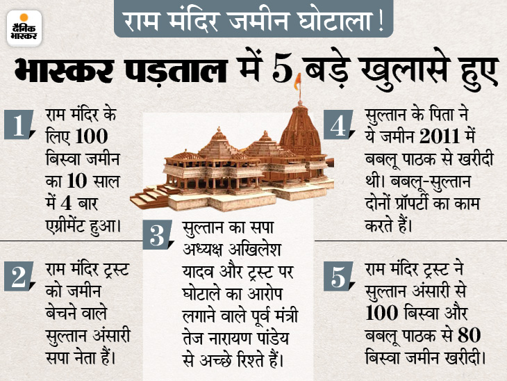 जिस जमीन को लेकर ट्रस्ट पर आरोप लगे, उसे 2011 में सपा नेता ने 2 करोड़ में खरीदा था; आरोप लगाने वाले पूर्व मंत्री से इनके रिश्ते|अयोध्या,Ayodhya - Dainik Bhaskar