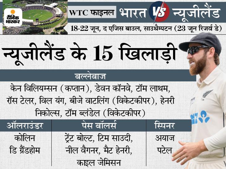 कप्तान केन विलियम्सन और विकेटकीपर बीजे वाटलिंग फिट घोषित, ब्लंडेल होंगे वाटलिंग के कवर|क्रिकेट,Cricket - Dainik Bhaskar