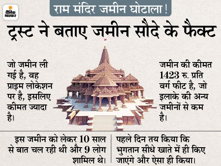 श्रीराम जन्मभूमि ट्रस्ट ने केंद्र सरकार और RSS को भेजी रिपोर्ट, कहा- कोई घोटाला नहीं हुआ है, ये हमारे खिलाफ साजिश|अयोध्या (फैजाबाद),Ayodhya (Faizabad) - Dainik Bhaskar
