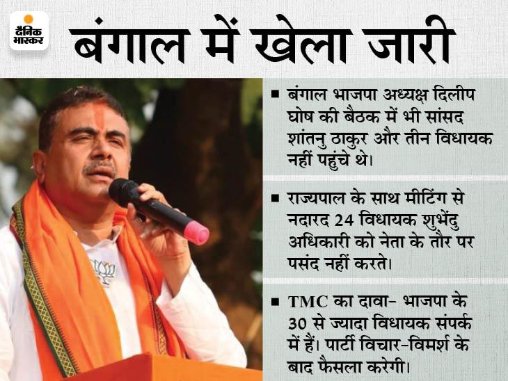 राज्यपाल के साथ शुभेंदु की मीटिंग से गायब रहे भाजपा के 24 विधायक; तृणमूल में शामिल होने की अटकलें तेज|देश,National - Dainik Bhaskar