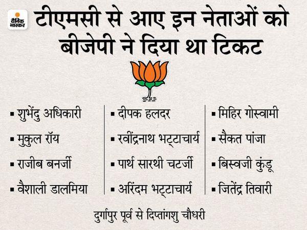 TMC के कुल 33 विधायक BJP में शामिल हुए थे, इनमें से 13 को पार्टी ने टिकट दिया था।