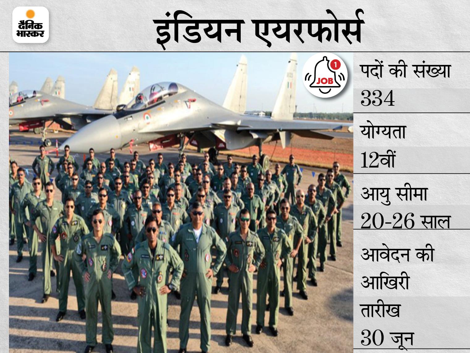 इंडियन एयरफोर्स ने 334 पदों पर भर्ती के लिए मांगे आवेदन, 30 जून तक अप्लाई कर सकेंगे 12वीं पास कैंडिडेट्स|करिअर,Career - Dainik Bhaskar