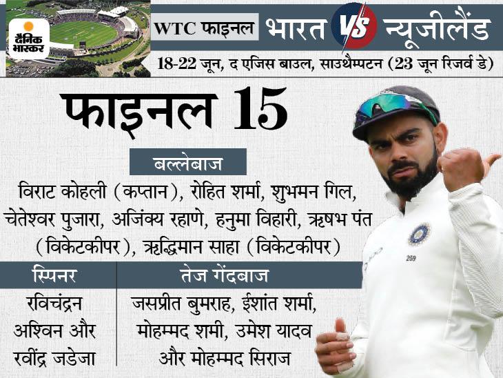 रोहित और गिल करेंगे ओपनिंग, शार्दूल ठाकुर को नहीं मिली जगह, बॉलिंग कॉम्बिनेशन पर सस्पेंस|क्रिकेट,Cricket - Dainik Bhaskar