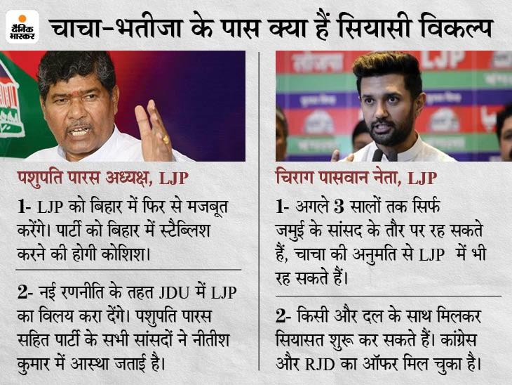 पशुपति पारस केन्द्र में मंत्री बन सकते हैं; खुद को BJP का हनुमान कहने वाले चिराग को RJD और कांग्रेस ने दिया ऑफर|बिहार,Bihar - Dainik Bhaskar