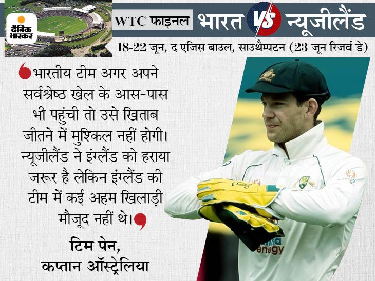 ऑस्ट्रेलियाई कप्तान बोले- टीम इंडिया आसानी से जीतेगी मुकाबला, न्यूजीलैंड ने इंग्लैंड की कमजोर टीम को हराया है|क्रिकेट,Cricket - Dainik Bhaskar