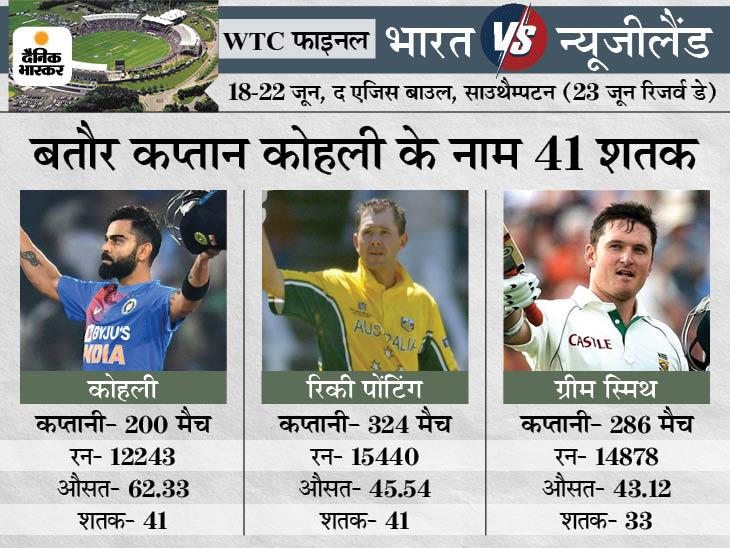 कोहली बतौर कप्तान सबसे ज्यादा शतक का रिकी पोंटिंग के रिकॉर्ड तोड़ सकते हैं; 39 मैचों से कोहली ने नहीं बनाया है शतक|क्रिकेट,Cricket - Dainik Bhaskar