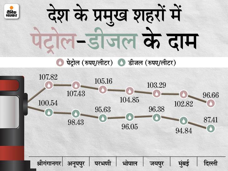 देश के 11 राज्यों में पेट्रोल पहुंचा 100 रुपए के पार, राजस्थान में 108 रुपए लीटर बिक रहा बिजनेस,Business - Dainik Bhaskar