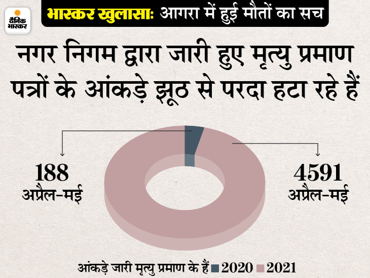 इस साल मई में 3596 मृत्यु प्रमाण पत्र जारी किए गए, मई 2020 में सिर्फ 102 बने थे; स्वास्थ्य विभाग के मुताबिक कोरोना से अब तक 449 मौतें ही हुईं|आगरा,Agra - Dainik Bhaskar