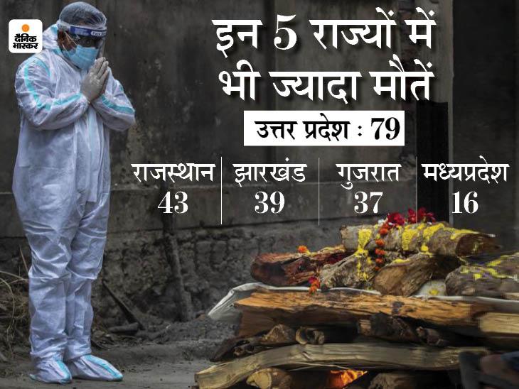 महामारी की दूसरी लहर में 730 डॉक्टरों ने जान गंवाई; इनमें सबसे ज्यादा 130 बिहार और दिल्ली में 109 शहीद|देश,National - Dainik Bhaskar