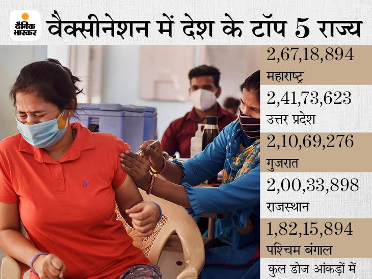 33.59 लाख राजस्थानी दोनों डाेज ले चुके हैं, 1.66 करोड़ से ज्यादा लोगों को लगी वैक्सीन की पहली डोज; बुजुर्गों ने युवाओं को पीछे छोड़ा|राजस्थान,Rajasthan - Dainik Bhaskar