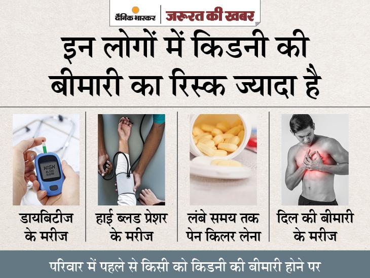 ज्यादा पेन किलर लेने वालों को हो सकती है क्रोनिक किडनी डिजीज, इलाज जल्दी न मिला तो जानलेवा हो सकती है लापरवाही ज़रुरत की खबर,Zaroorat ki Khabar - Dainik Bhaskar