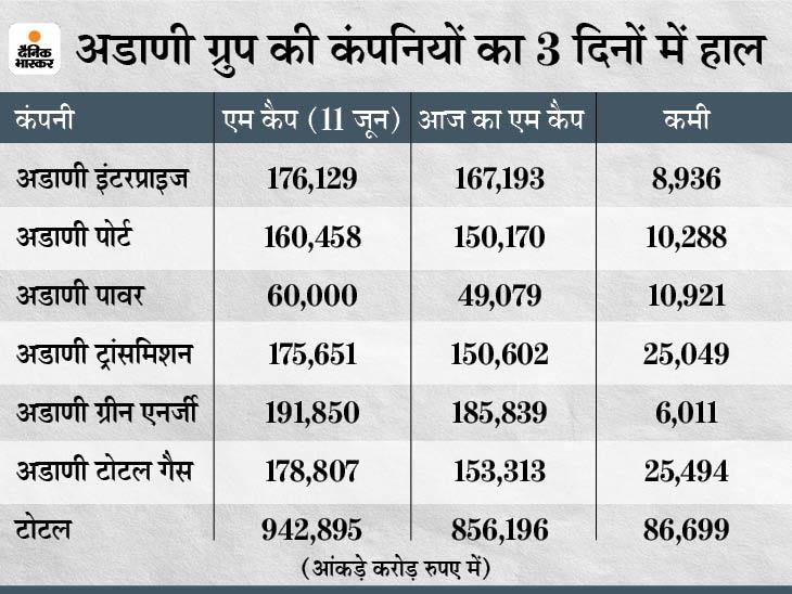 3 दिनों में मार्केट कैप 86,699 करोड़ घटा, 3 कंपनियों के शेयरों में तीसरे दिन भी लोअर सर्किट बिजनेस,Business - Dainik Bhaskar