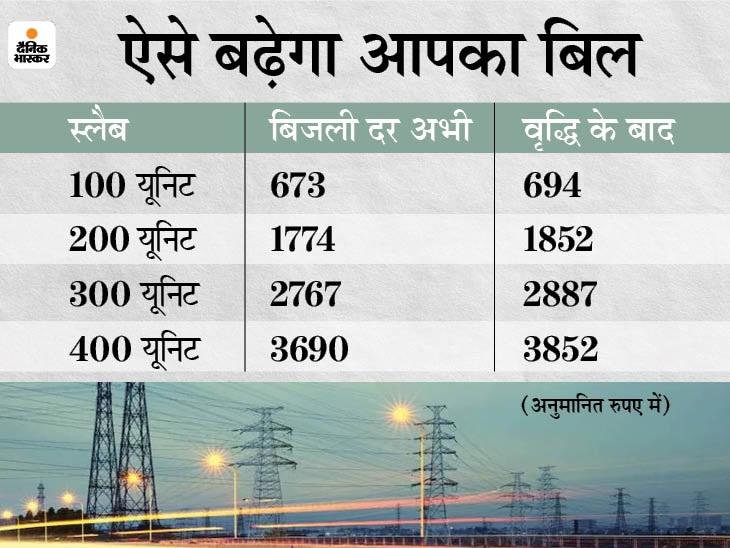 हाईकोर्ट ने स्टे हटाया, बिजली कंपनियों ने 6.25% तक दाम बढ़ाने की दायर कर रखी है याचिका जबलपुर,Jabalpur - Dainik Bhaskar