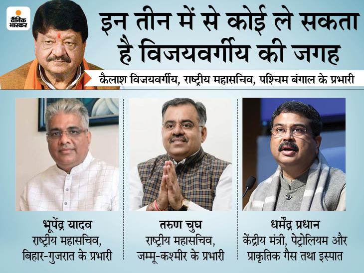 6 साल बाद कैलाश विजयवर्गीय को बंगाल से हटाया जा सकता है, इन 3 में से किसी को सौंपा जा सकता है प्रभार DB ओरिजिनल,DB Original - Dainik Bhaskar