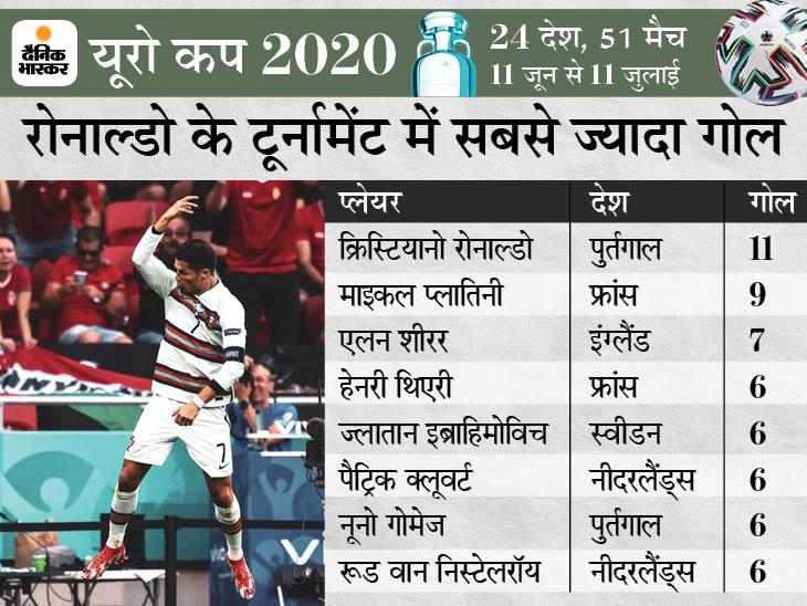 5 यूरो कप टूर्नामेंट खेलने वाले पहले खिलाड़ी बने; सबसे ज्यादा गोल का रिकॉर्ड भी अपने नाम किया|स्पोर्ट्स,Sports - Dainik Bhaskar