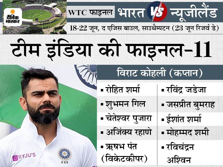 2 स्पिनर और 3 पेसर्स के साथ उतरेगी भारतीय टीम; जडेजा, बुमराह और शमी की ऑस्ट्रेलिया सीरीज के बाद वापसी|क्रिकेट,Cricket - Dainik Bhaskar