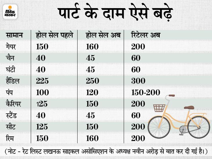 दो महीने में साइकिल और उसके पार्ट्स की कीमतों में 30% उछाल; लखनऊ में हर महीने 100 करोड़ का कारोबार|लखनऊ,Lucknow - Dainik Bhaskar