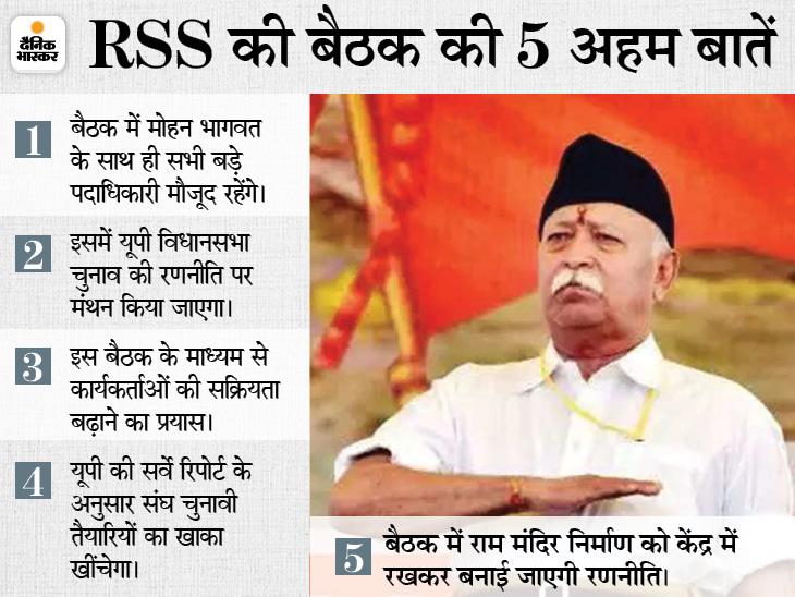 चित्रकूट में होगी संघ के प्रांत प्रचारकों की बैठक; मोहन भागवत भी शामिल होंगे, UP चुनाव की रणनीति पर होगा मंथन|लखनऊ,Lucknow - Dainik Bhaskar