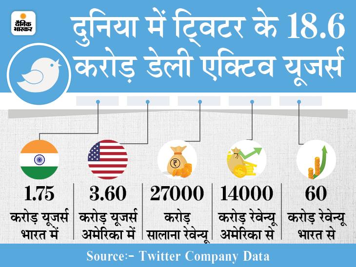 27 हजार करोड़ हर साल कमाता है ट्विटर, इसमें 14 हजार करोड़ सिर्फ अमेरिका से; कुल रेवेन्यू में 86% विज्ञापनों से होती है आमदनी|DB ओरिजिनल,DB Original - Dainik Bhaskar