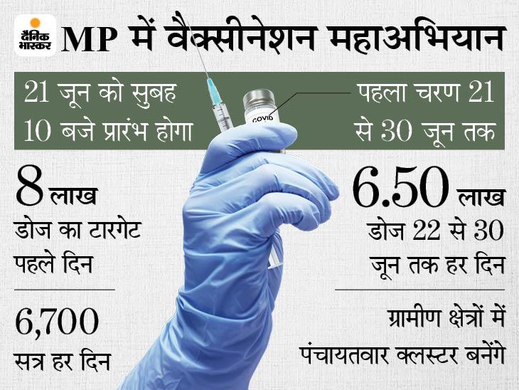 टीका लगवाने के लिए घर-घर पीले चावल देकर न्योता देंगे; CM ने कहा- डेल्टा वैरियंट खतरनाक है, वैक्सीन ही कारगर उपाय|मध्य प्रदेश,Madhya Pradesh - Dainik Bhaskar