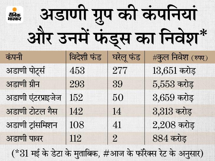 अडाणी की 6 कंपनियों के शेयरों में 556 ग्लोबल फंड का निवेश, 286 घरेलू फंड्स ने लगाए हुए हैं 3,320 करोड़ रुपए इकोनॉमी,Economy - Dainik Bhaskar