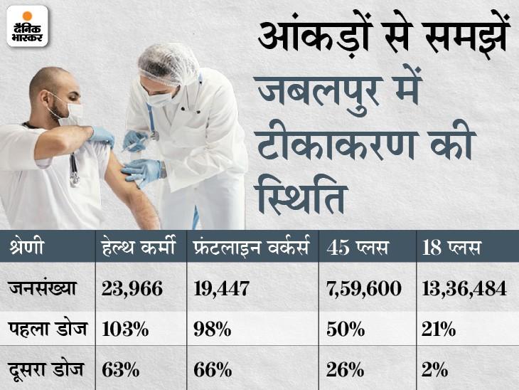 जबलपुर में 8.32 लाख लोगों को लगी वैक्सीन, महज 16% ने लगवाया सेकेंड डोज; एक्सपर्ट बोले- 1डोज से तैयार नहीं होती एंटीबॉडी|जबलपुर,Jabalpur - Dainik Bhaskar