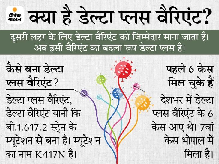 भोपाल की 64 साल की महिला की जीनोम सिक्वेंसिंग में संक्रमण की पुष्टि; यह देश का 7वां मामला भोपाल,Bhopal - Dainik Bhaskar