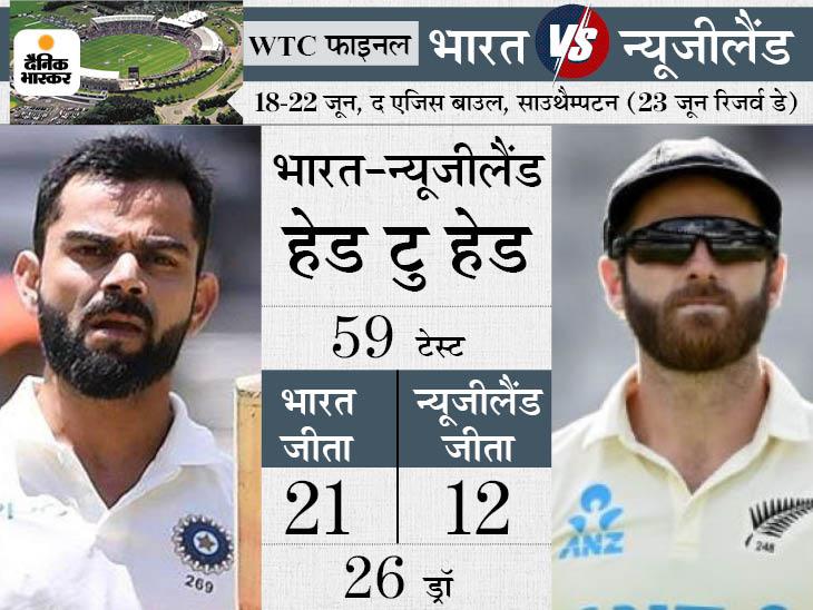 टीम इंडिया 2 स्पिनर और 3 तेज गेंदबाजों के साथ उतर सकती है, न्यूजीलैंड का भरोसा तेज गेंदबाजों पर|क्रिकेट,Cricket - Dainik Bhaskar