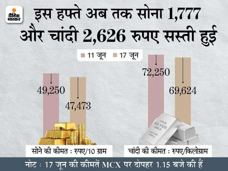 आज हजार रुपए से ज्यादा गिरकर 47 हजार के करीब आया सोना; चांदी 70 हजार से भी सस्ती हुई|बिजनेस,Business - Dainik Bhaskar