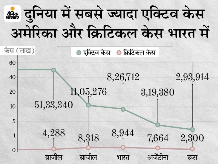 पिछले 24 घंटे में 3.97 लाख केस, 9,464 की मौत; बीते 15 दिनों में 19.50 लाख एक्टिव केस कम हुए विदेश,International - Dainik Bhaskar