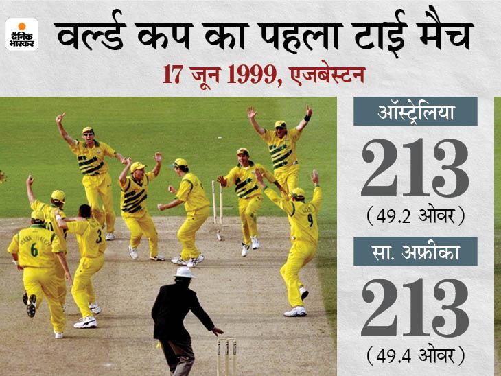 1999 में आज के दिन ही ऑस्ट्रेलिया-साउथ अफ्रीका सेमीफाइनल टाई हुआ था, पिछली भिड़ंत में जीत से ऑस्ट्रेलिया पहुंचा था फाइनल में|क्रिकेट,Cricket - Dainik Bhaskar