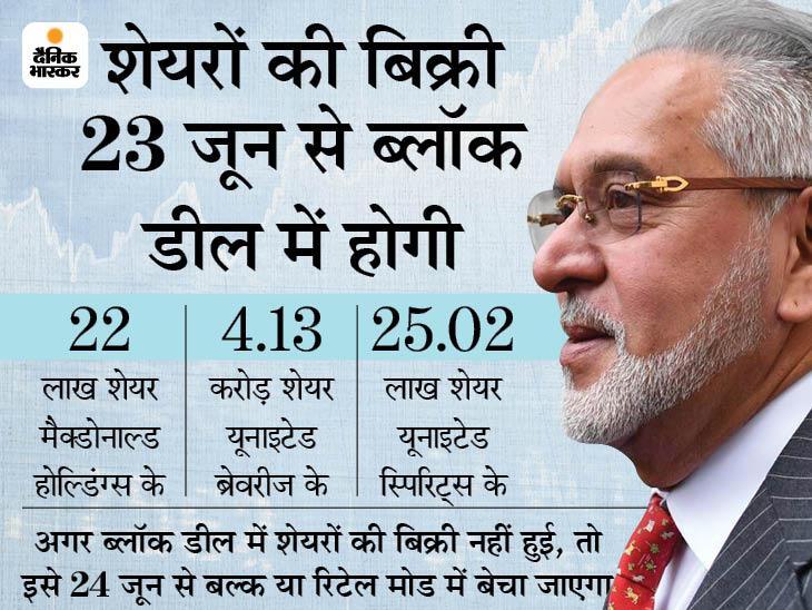 कर्ज वसूली के लिए SBI विजय माल्या की तीनों कंपनियों के शेयर बेचेगा, 6200 करोड़ रुपए मिलने की उम्मीद|बिजनेस,Business - Dainik Bhaskar