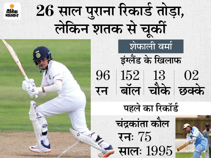 17 साल की स्टार ने भारत की ओर से डेब्यू मैच में सबसे बड़ी पारी खेली, मंधाना के साथ पार्टनरशिप कर 37 साल पुराना रिकॉर्ड तोड़ा|क्रिकेट,Cricket - Dainik Bhaskar