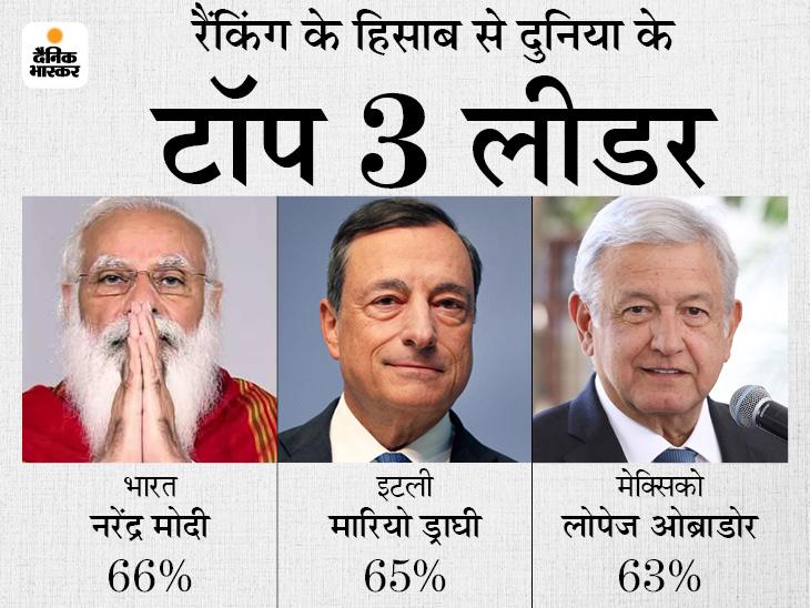 सालभर में 20% गिरी रेटिंग, फिर भी 66% वोट के साथ दुनिया के 13 देशों के नेताओं में टॉपर|देश,National - Dainik Bhaskar