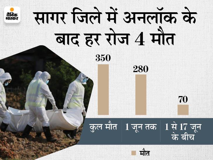 सागर में 17 दिन में कोरोना से 70 मौत, कलेक्टर-सीएमएचओ ने साधी चुप्पी; रीवा-राजगढ़ में भी ज्यादा मौतें हुईं|मध्य प्रदेश,Madhya Pradesh - Dainik Bhaskar