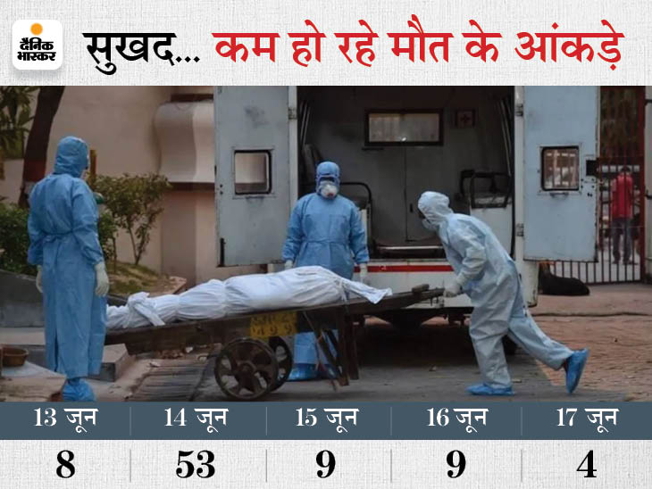 पीक पर आने के बाद कोरोना ने 24 घंटे में सबसे कम लोगों की जान ली, बिहार में 4 लोगों ने तोड़ा दम; 385 नए केस मिले|बिहार,Bihar - Dainik Bhaskar
