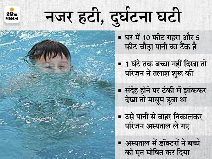 घर में खेलते समय 4 साल का बच्चा 10 फीट गहरे पानी की टंकी में गिरा; 1 घंटे बाद परिजनों ने तलाशा, तब तक हो चुकी थी मौत|भोपाल,Bhopal - Dainik Bhaskar
