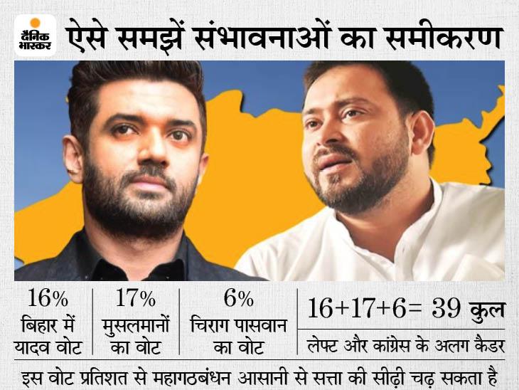 रामविलास पासवान के 6% वोट बैंक पर महागठबंधन की निगाह, चिराग पलटे तो अगले चुनाव में समीकरण बदल जाएगा|बिहार,Bihar - Dainik Bhaskar