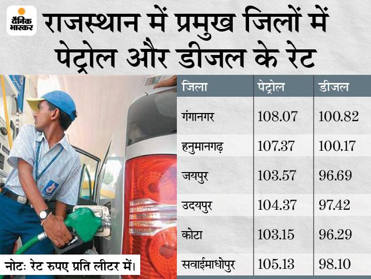 पांच राज्यों के चुनाव परिणाम के बाद पेट्रोल पर 6.63 रुपए व डीजल पर 7.28 रुपए बढ़ चुके, जयपुर में पेट्रोल 103.57 रुपए व डीजल 96.69 रु. तक पहुंचा|राजस्थान,Rajasthan - Dainik Bhaskar