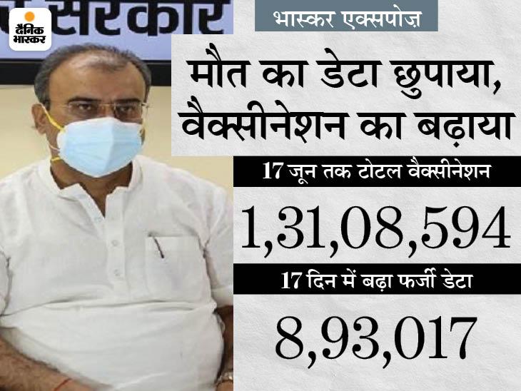 बिहार में वैक्सीनेशन का खेल; जून के 17 दिनों में 8.93 लाख गलत आंकड़े जोड़े, ताकि टीकाकरण की रफ्तार ज्यादा दिखे|बिहार,Bihar - Dainik Bhaskar