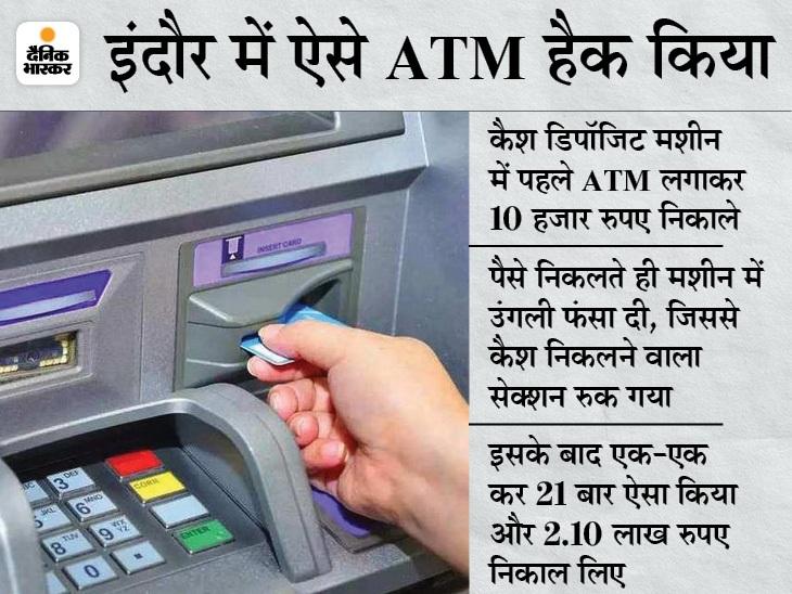 दो बदमाशों ने उंगली डालकर कैश मशीन का ऑटोमैटिक सिस्टम रोका, 21 बार में 2.10 लाख रुपए निकाले|इंदौर,Indore - Dainik Bhaskar