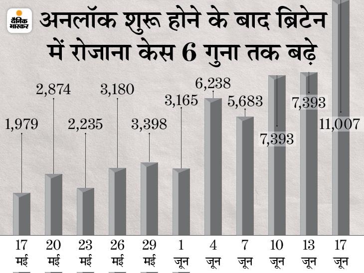 ब्रिटेन में तीसरी लहर की दस्तक; पिछले 24 घंटे में 11,007 केस आए, यह पिछले 4 महीने में सबसे ज्यादा विदेश,International - Dainik Bhaskar