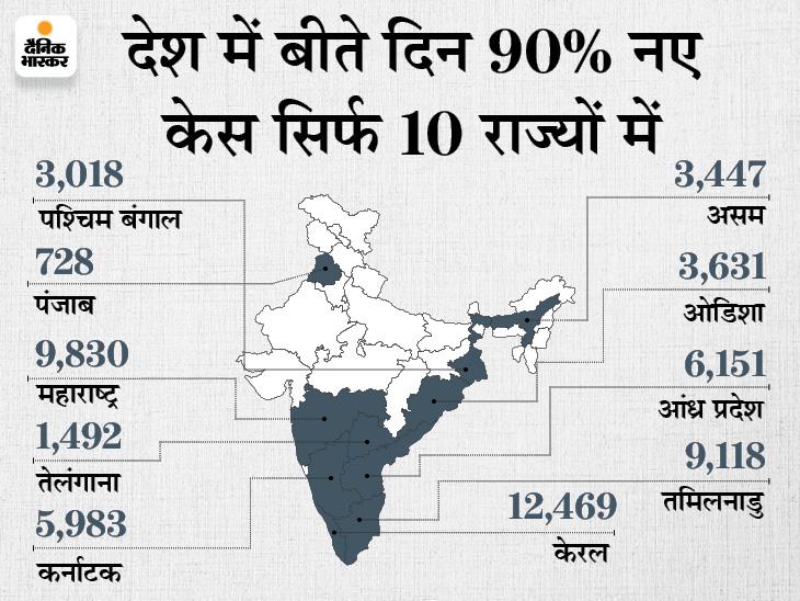 62,375 केस आए, 1,590 की जान गई और 88,421 ठीक भी हुए; बीते दिन हुईं मौतों को आंकड़ा 61 दिनों में सबसे कम|देश,National - Dainik Bhaskar