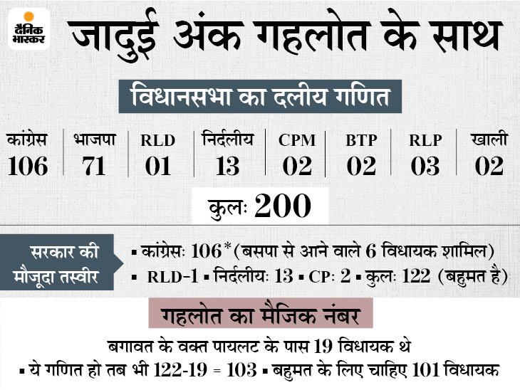 गहलोत के नंबर गेम से पायलट पॉवर लेस, सचिन के पास 19 विधायकों का समर्थन हो तब भी सरकार पर संकट नहीं; लेकिन खींचतान बढ़ना तय|जयपुर,Jaipur - Dainik Bhaskar
