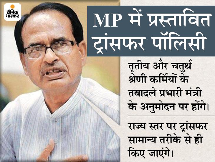 1 से 31 जुलाई तक होंगे ट्रांसफर; कोरोना से गंभीर बीमार होने वालों को मिलेगी प्राथमिकता|मध्य प्रदेश,Madhya Pradesh - Dainik Bhaskar