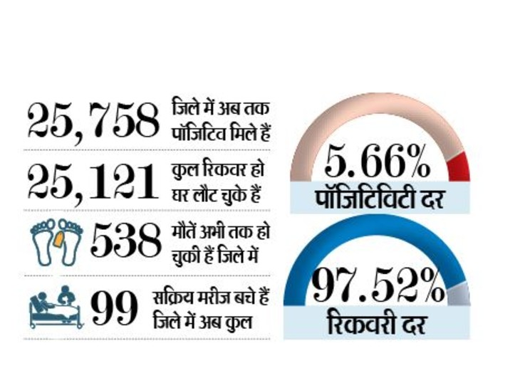 जिले में अब तक काेरोना के आंकड़े - Dainik Bhaskar