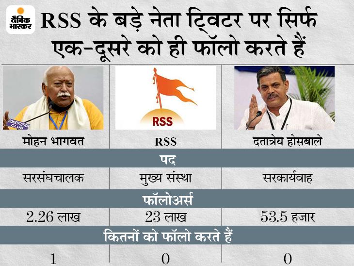 संघ के बड़े नेता ट्विटर पर PM समेत किसी नेता को फॉलो नहीं करते, RSS प्रमुख भागवत दो साल से ट्विटर पर, लेकिन एक भी ट्वीट नहीं|DB ओरिजिनल,DB Original - Dainik Bhaskar