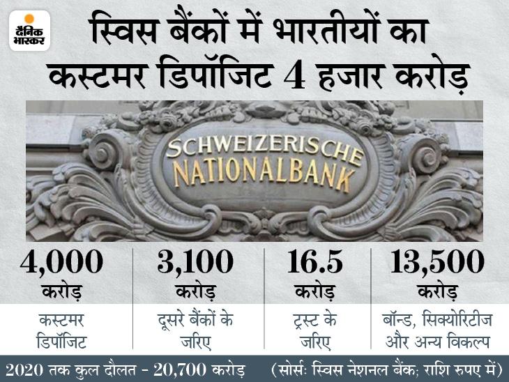 कोरोना के बीच स्विस बैंकों में भारतीयों की दौलत 212% बढ़कर 20,700 करोड़ हुई; यह 13 साल में सबसे ज्यादा|देश,National - Dainik Bhaskar